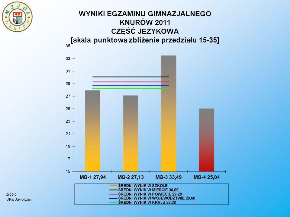 WYNIKI EGZAMINU GIMNAZJALNEGO KNURÓW 2011 CZĘŚĆ JĘZYKOWA [skala punktowa zbliżenie przedziału 15-35]